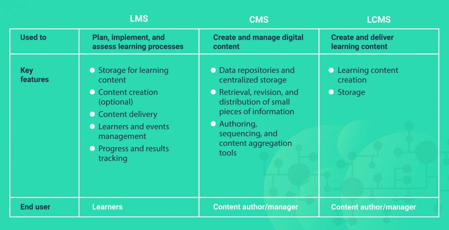 LMS, CMS, LCMS comparison
