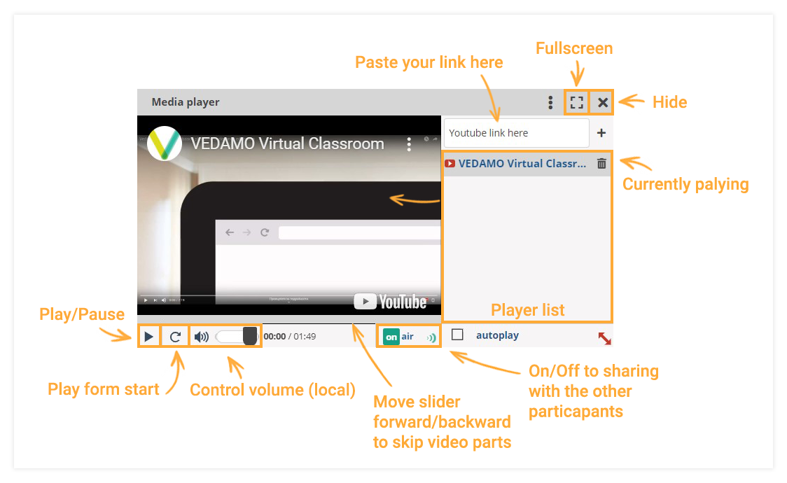 Virtual Classroom Functional Windows: The Media player allows you to play videos straight from YouTube