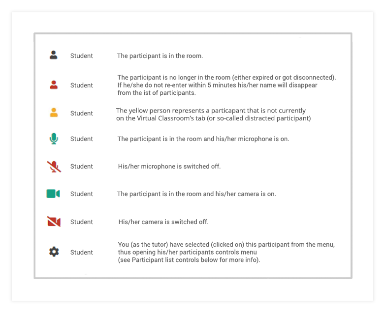Participant's status icons