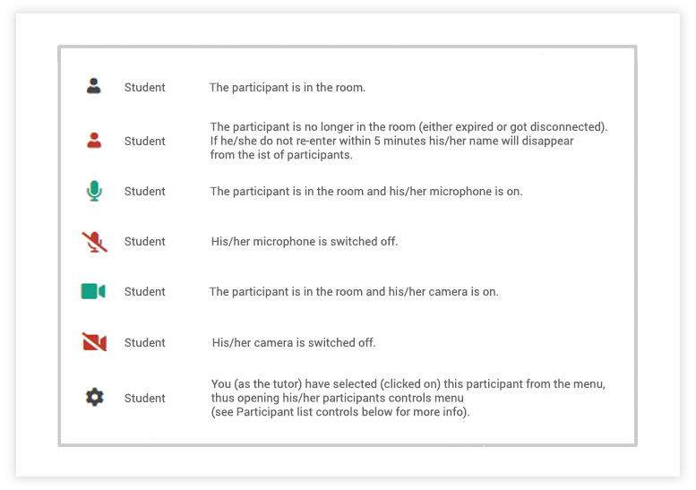 Participant Controls in the Virtual Classroom: Participant list: Status icons of the present students in the Virtual Classroom